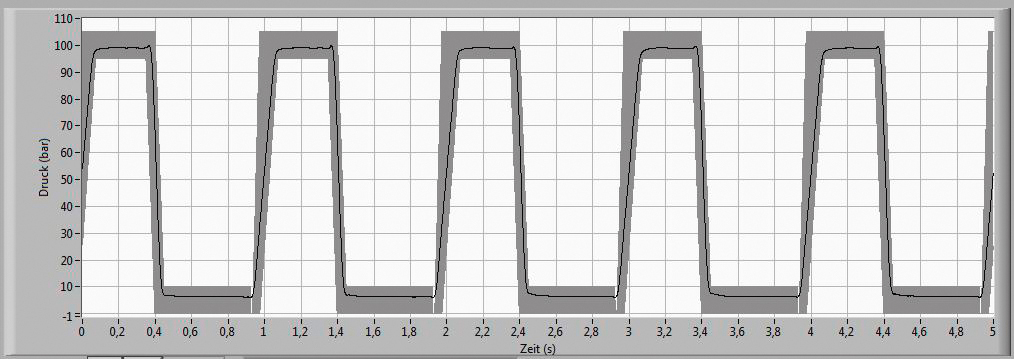 Square Pressure Test Curve for Pressure Pulsation and Pressure Cycle Testing (Trapezoid)